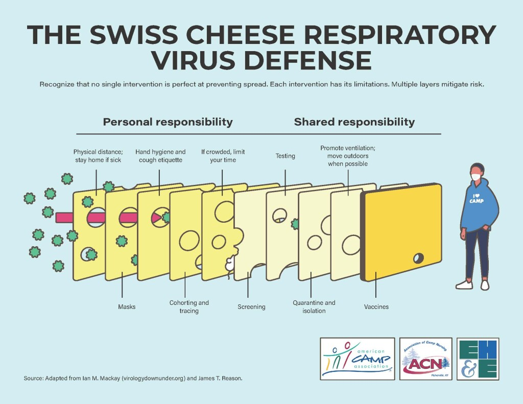 Swiss-Cheese-Respiratory-Virus-Defense-Camp